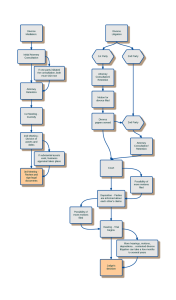 A flowchart displaying the divorce mediation and litigation processes